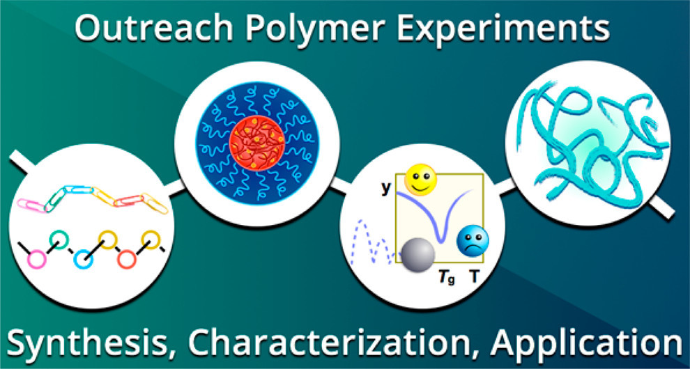Table of contents graphic for Polymer Day Outreach Experiments for High School Students